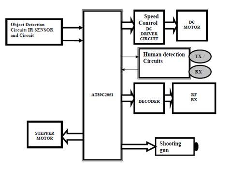 Microcontroller Based Power Theft Identification Pdf