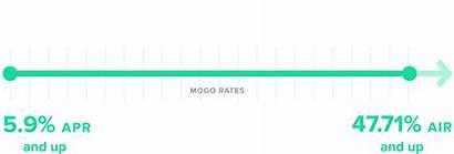 Interest Rates Spectrum Mogo Finance Rate Determine