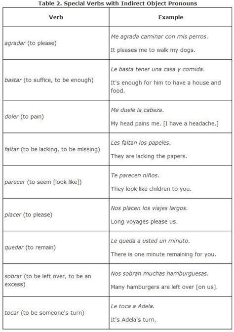 direct object pronouns worksheet answers subject