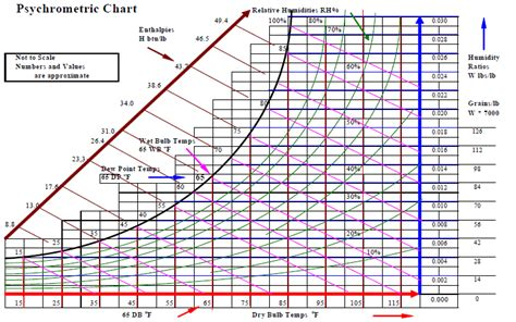 Hr Diagram In Celsiu by How To Read A Psychrometer Chart Olala Propx Co