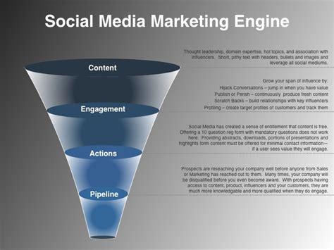 Social Engine Marketing - social media strategy exle announced by vp marketing on