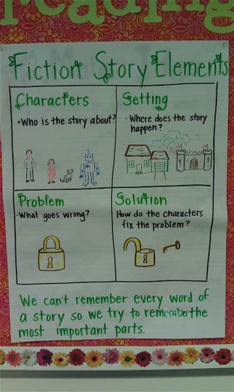character setting problem solution anchor chart