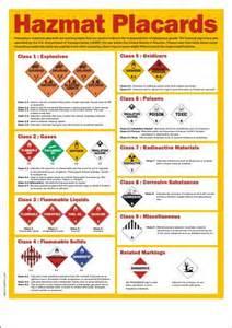 Hazmat Placards Chart