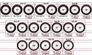 Dimension Pneu 206 : conna tre les tailles de jantes possibles pour sa voiture chewing gomme ~ Medecine-chirurgie-esthetiques.com Avis de Voitures