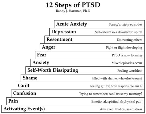 Do The 12 Steps Help With Post Traumatic Stress Disorder