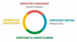 Competency Asse... Competency