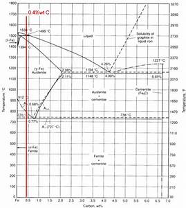 Ron Carbon Transformation Diagram  Red Line Indicates The