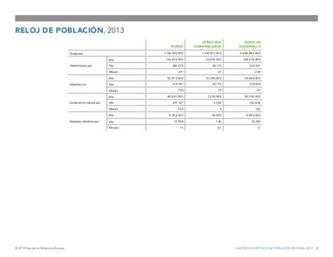 population reference bureau datos de la población mundial 2013 population reference