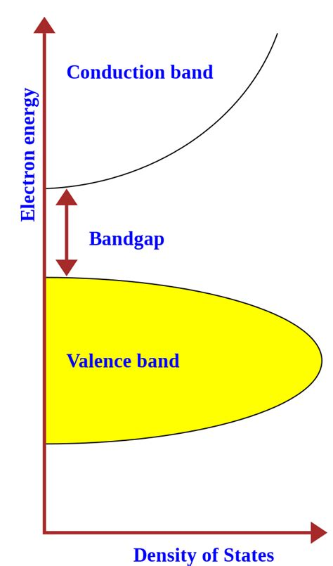 File Bandgap In Semiconductor Svg Wikipedia