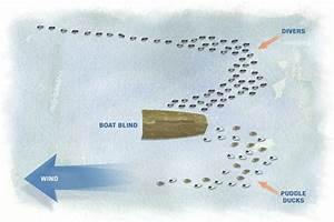 4 Waterfowl Decoy Spreads That Are Proven To Work