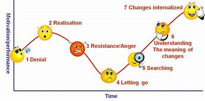 Change Curve Phases Phase Resistance Anger Denial