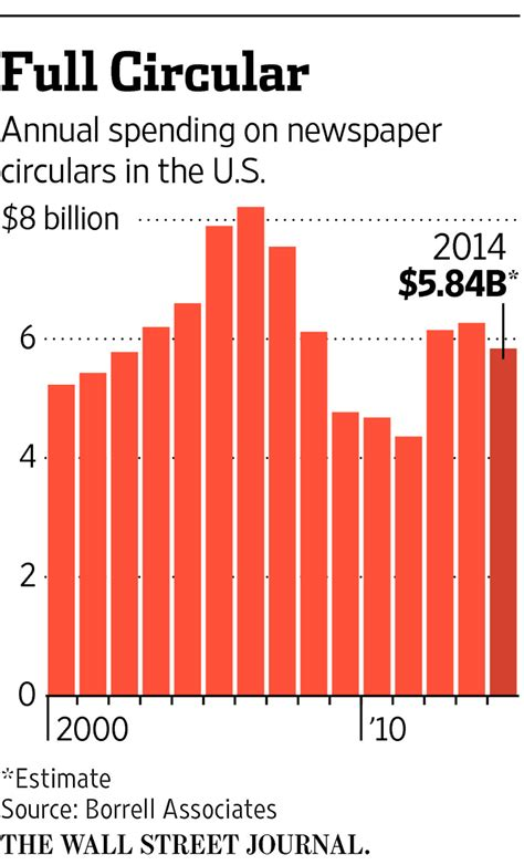 toys r us si鑒e social retailers can t shake the circular habit wsj