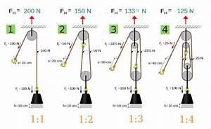 Arbeit Berechnen : flaschenzug kr fte die auf das seil wirken physik ~ Themetempest.com Abrechnung