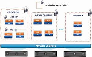 Protecting Virtual Sap Landscapes With Vmware Vshield App - Part 1 Of 2