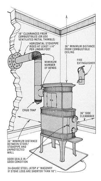 wood stove safety    mother earth news