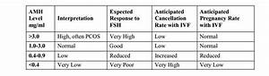 Fsh Levels Chart By Age Ovarian Reserve Testing Female Infertility Memphis