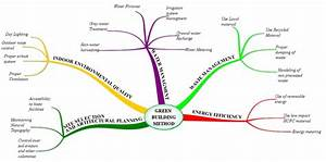 Mind Mapping For Process Of Green Building Method There