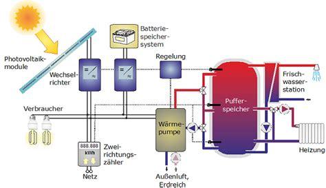solar wärmepumpe kombination photovoltaik w 228 rmepumpe stromspeicher eine lohnende kombination priogo ag