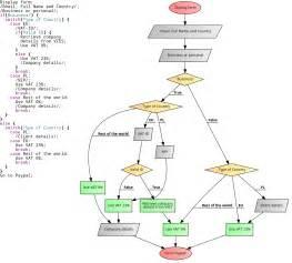 Code Your Flowcharts