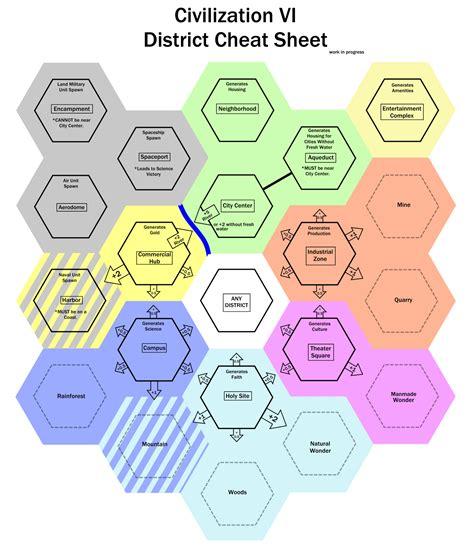 Civilization 6 Cheat Sheet District