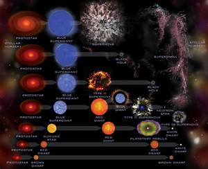 Star Main Sequence