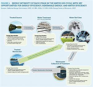 Energy Efficiency In Water And Wastewater Facilities  New