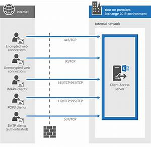 Network Ports For Clients And Mail Flow In Exchange 2013
