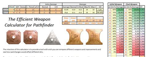 Dpr is averaged over three rounds! 5E Average Damage Calculator - copchiltembel