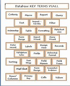 word wall try this teaching With free printable word wall templates