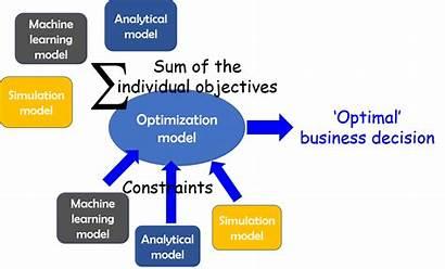 Learning Machine Optimization Process Endless Ai Sarkar