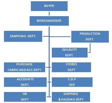 flow chart cover letter flow chart of roles and responsibilities of garment