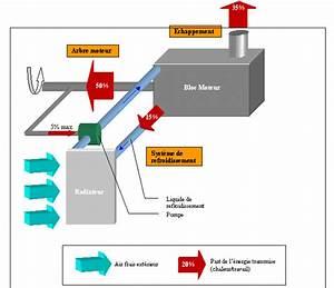 Circuit De Refroidissement Moteur : refroidissement par eau ~ Gottalentnigeria.com Avis de Voitures