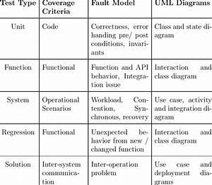 2  Relation Between Uml Diagram And Software Testing