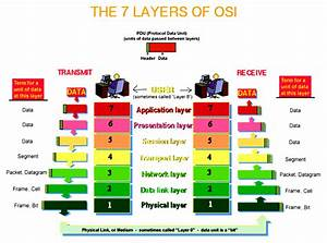 The Osi Model With Complete Explanation