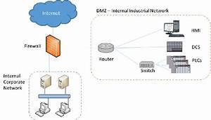 Basic Scheme Of A Dmz With Firewall