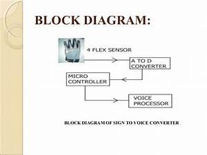 Magic Glove  Sign To Voice Conversion