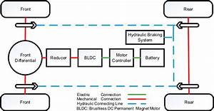 Topological Structure Of The Battery Electric Vehicles