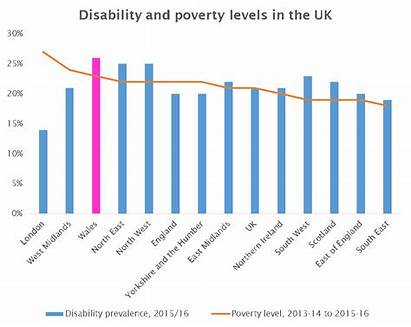 Disabled Poverty Committee Relate Findings Wales Rights