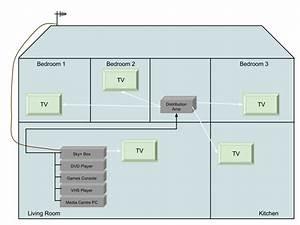 Sky Wiring Diagram Multi Room