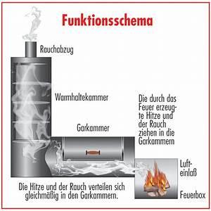 Smoker Bauanleitung Pdf : smoker selber bauen bbq smoker grill anleitung nowaday garden ~ Orissabook.com Haus und Dekorationen