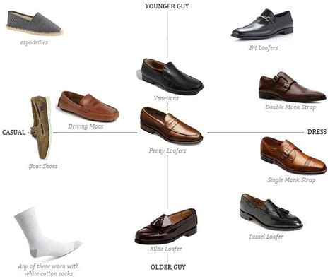 Allen Edmonds Boat Shoes Vs Sperry by The Loafer Matrix Style Fashion And Mens Style Guide