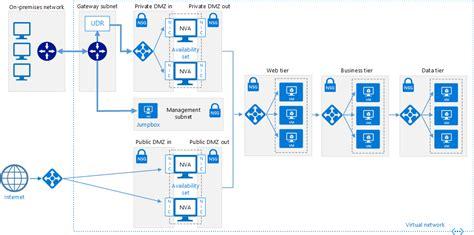 rasors tech blog microsoft architecture  implementations