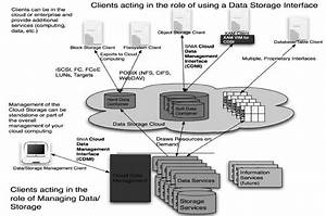 0  Cloud Storage Reference Model