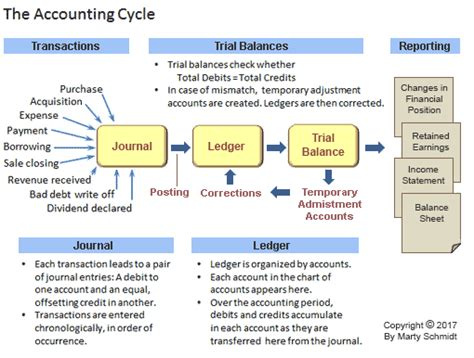 accounting period reporting period defined  explained