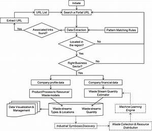 Flow Chart Of The Big Data Approach For Waste Stream Discovery