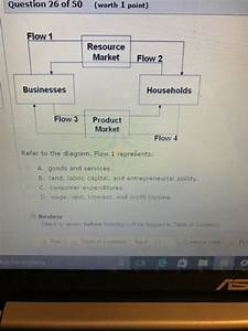 Solved  Refer To The Diagram  Flow 1 Represents  Goods And