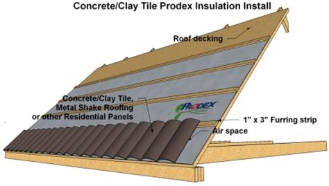 home energy auditor insulation