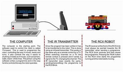 Robolab Control System Technologystudent Ryan 2005