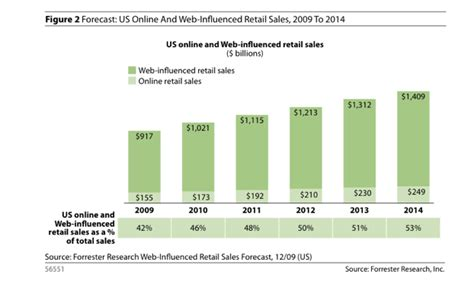 Forrester Forecast: Online Retail Sales Will Grow To $250 ...