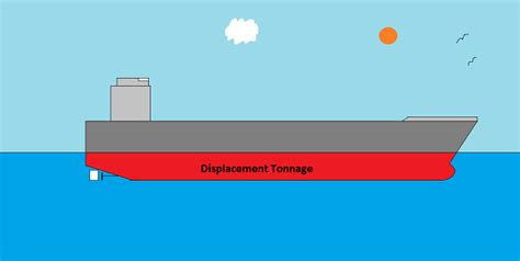 Boat Terms Deadweight by Opinions On Displacement Ship
